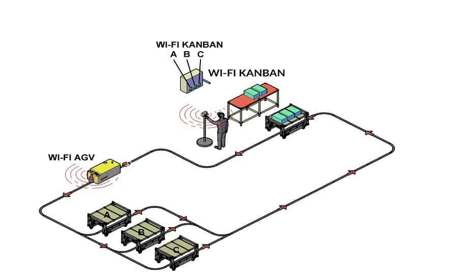 Электронная Система Канбан - AGV
